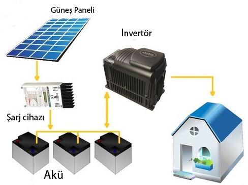 Off Grid Güneş Enerji Sistemi