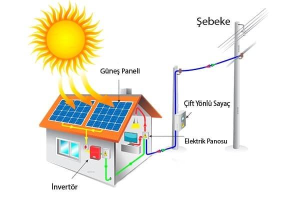 On Grid Güneş Enerji Sistemi